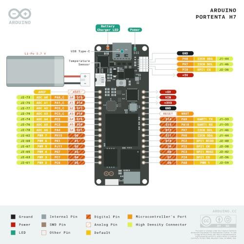 Opis złącz płytki Arduino Portenta H7