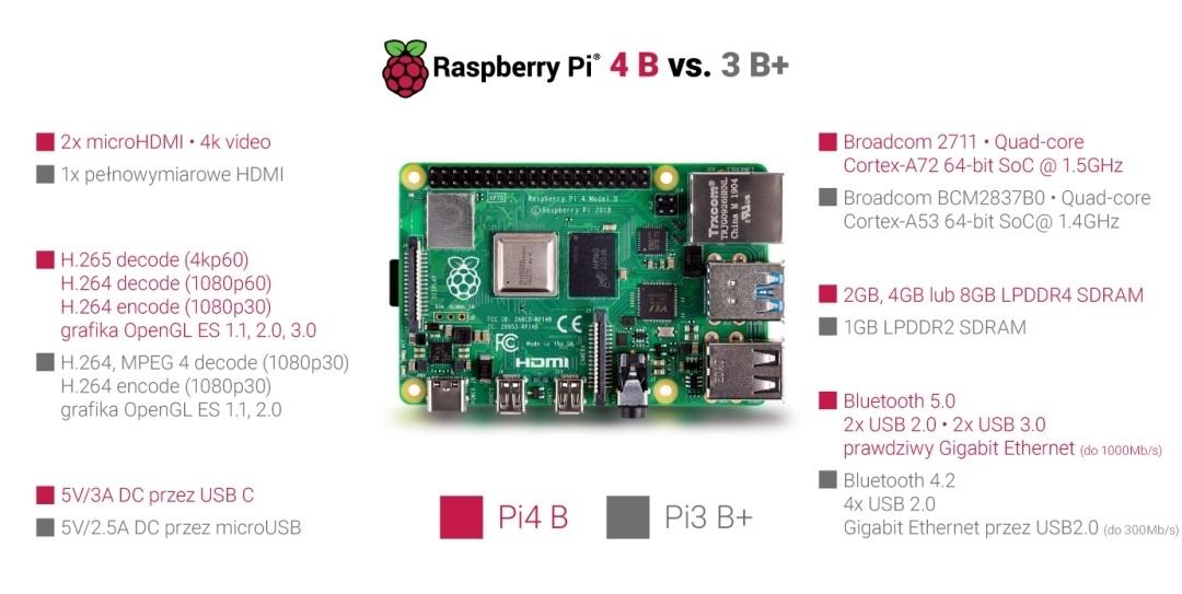 RPi4 vs RPI 3B+
