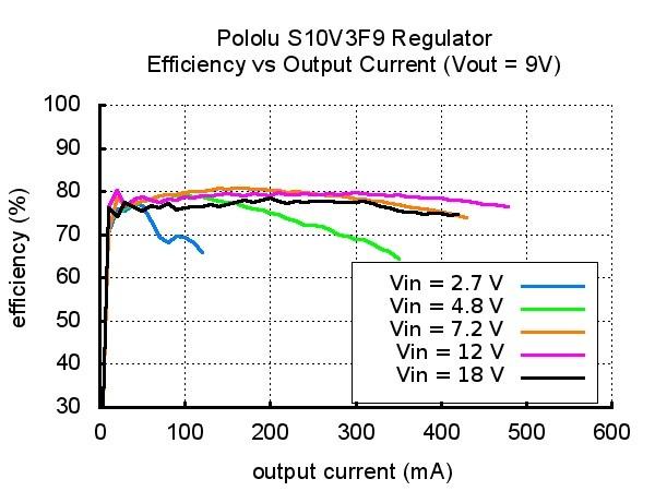 Przetwornica S10V3F9 - sprawność układu w zależności od pobieranego prądu